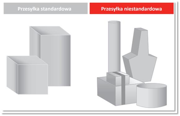 paczka standardowa vs niestandardowa